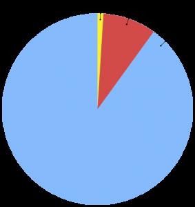 1% Internet culture rule
